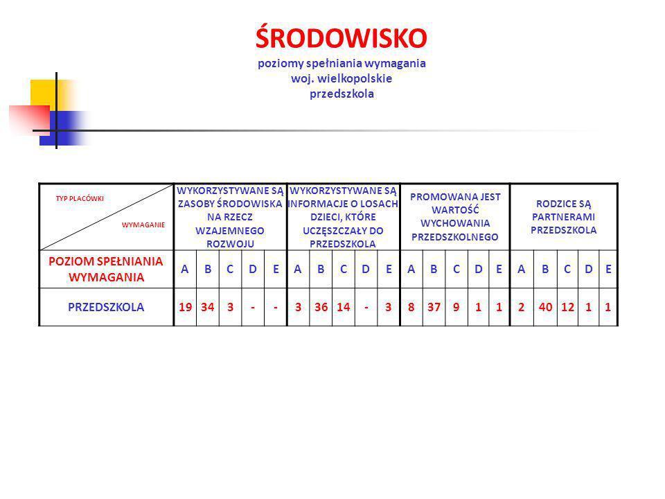 ŚRODOWISKO poziomy spełniania wymagania woj. wielkopolskie przedszkola