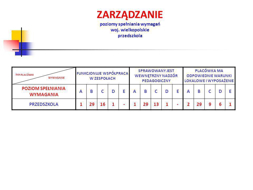 ZARZĄDZANIE poziomy spełniania wymagań woj. wielkopolskie przedszkola