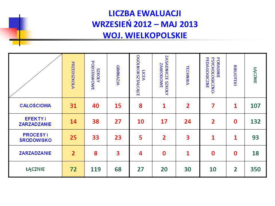 LICZBA EWALUACJI WRZESIEŃ 2012 – MAJ 2013 WOJ. WIELKOPOLSKIE