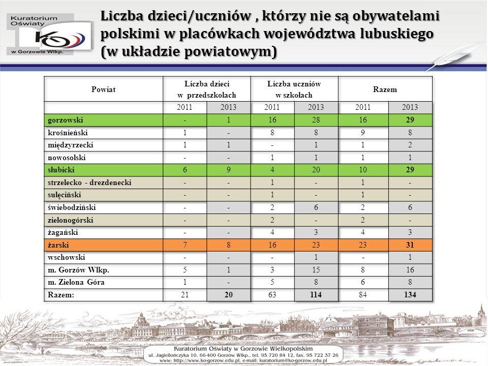 Liczba dzieci/uczniów , którzy nie są obywatelami polskimi w placówkach województwa lubuskiego (w układzie powiatowym)