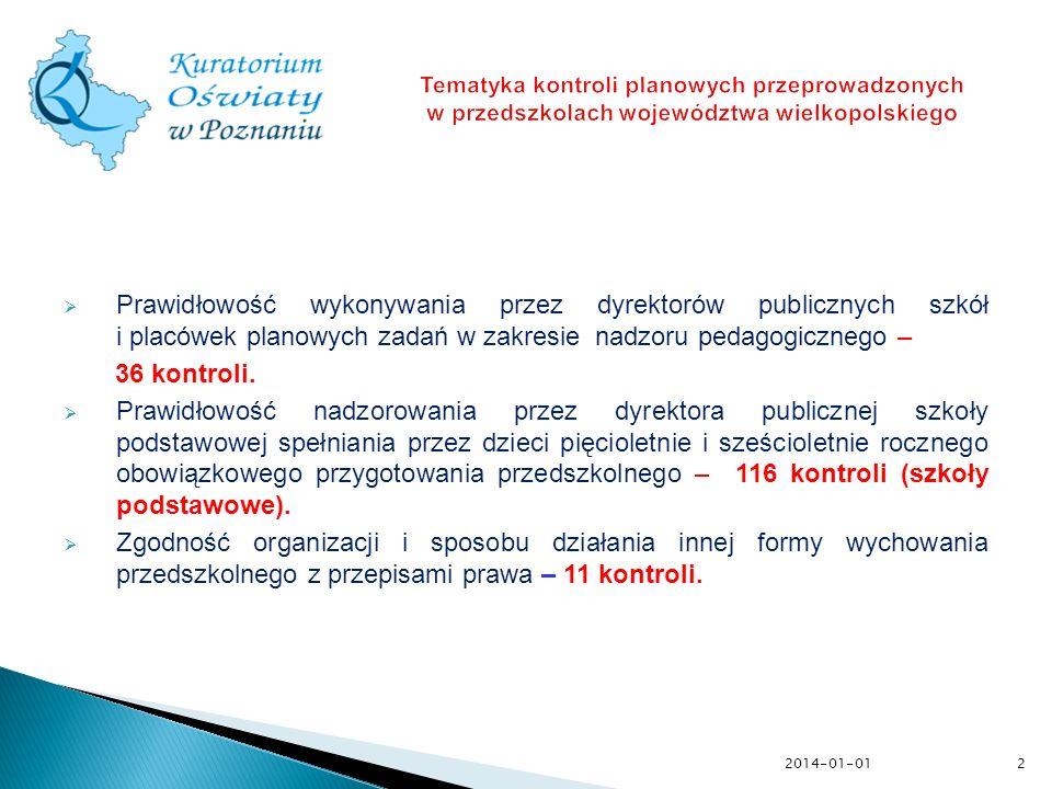 Tematyka kontroli planowych przeprowadzonych w przedszkolach województwa wielkopolskiego
