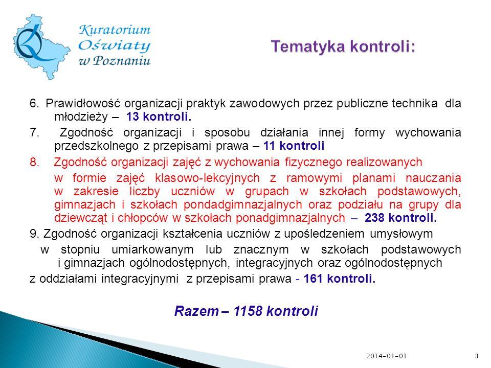 Tematyka kontroli: Razem – 1158 kontroli