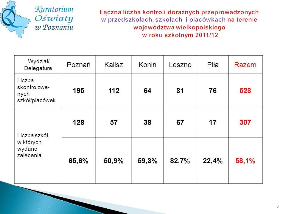 Poznań Kalisz Konin Leszno Piła Razem 195 112 64 81 76 528 128 57 38