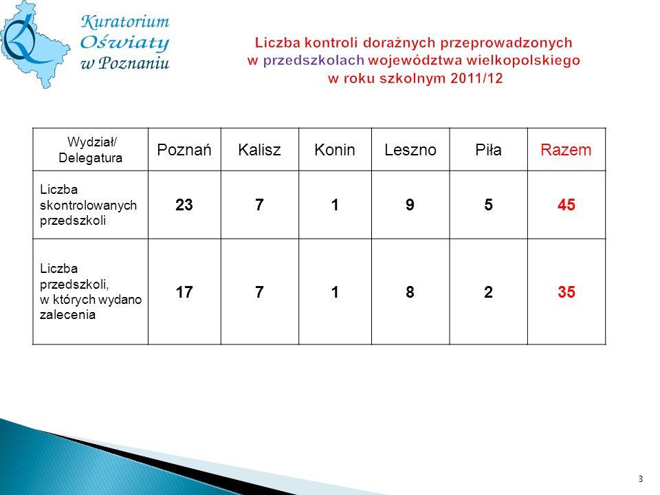 Poznań Kalisz Konin Leszno Piła Razem 23 7 1 9 5 45 17 8 2 35