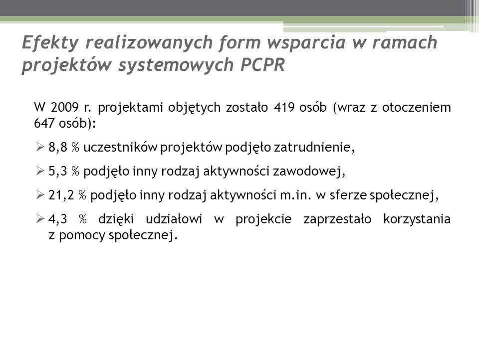 Efekty realizowanych form wsparcia w ramach projektów systemowych PCPR