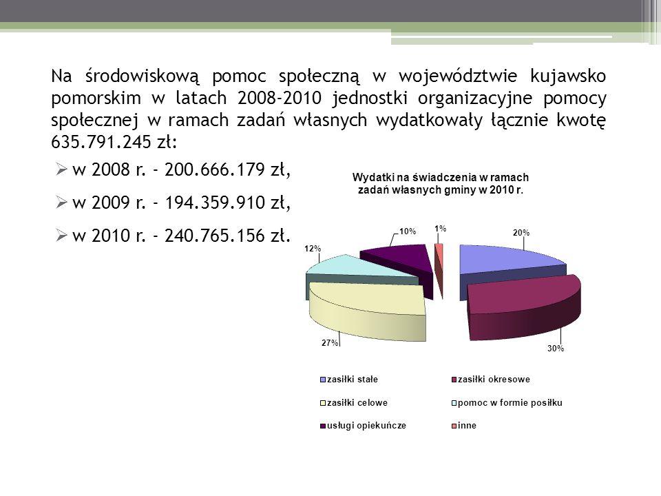 Na środowiskową pomoc społeczną w województwie kujawsko pomorskim w latach 2008-2010 jednostki organizacyjne pomocy społecznej w ramach zadań własnych wydatkowały łącznie kwotę 635.791.245 zł: