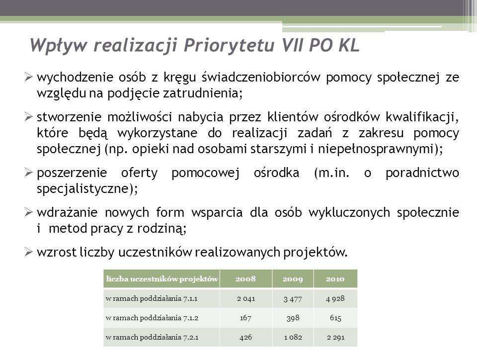Wpływ realizacji Priorytetu VII PO KL