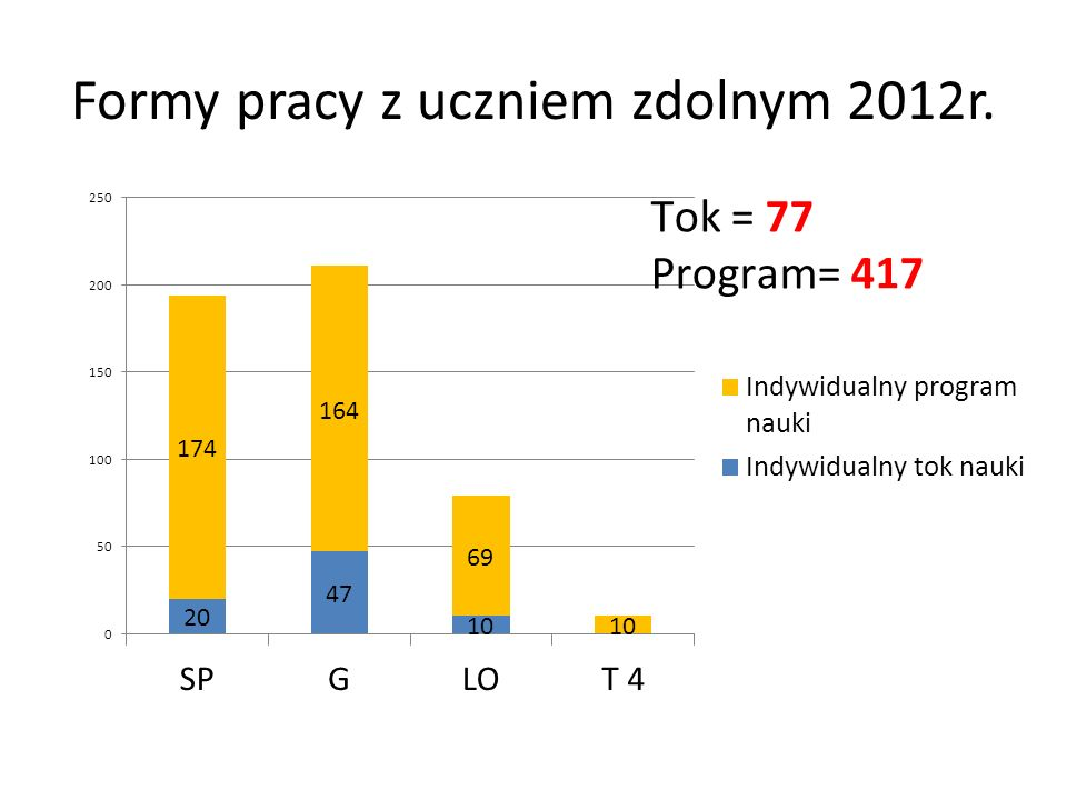 Formy pracy z uczniem zdolnym 2012r.