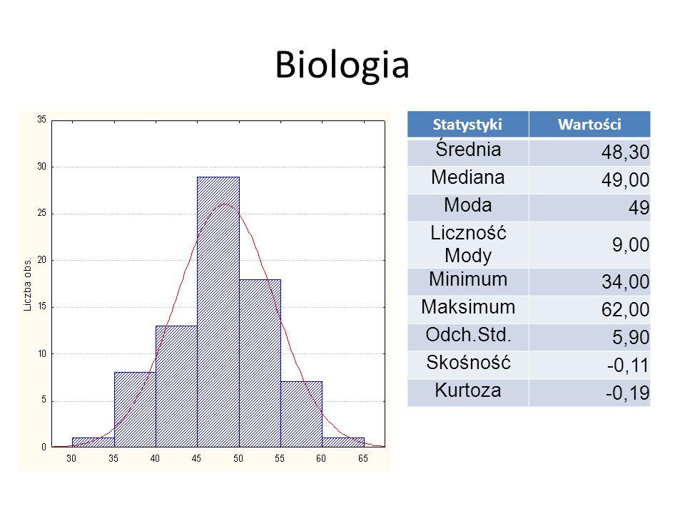 Biologia 48,30 Średnia 49,00 Mediana 49 Moda 9,00 Liczność Mody 34,00
