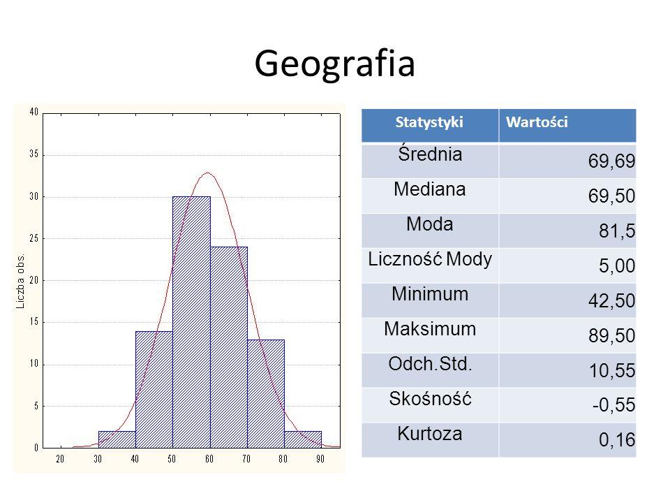 Geografia 69,69 Średnia 69,50 Mediana 81,5 Moda 5,00 Liczność Mody