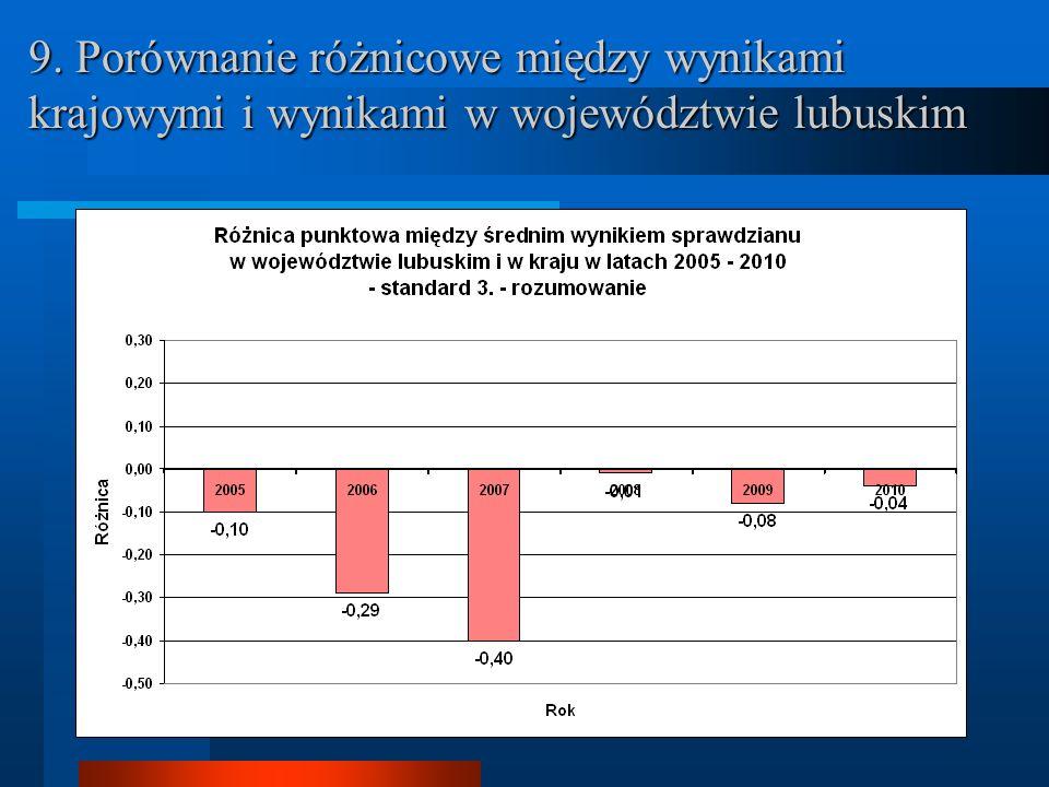 9. Porównanie różnicowe między wynikami krajowymi i wynikami w województwie lubuskim