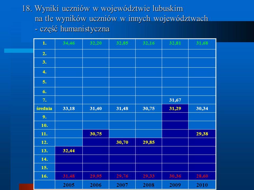 18. Wyniki uczniów w województwie lubuskim na tle wyników uczniów w innych województwach - część humanistyczna