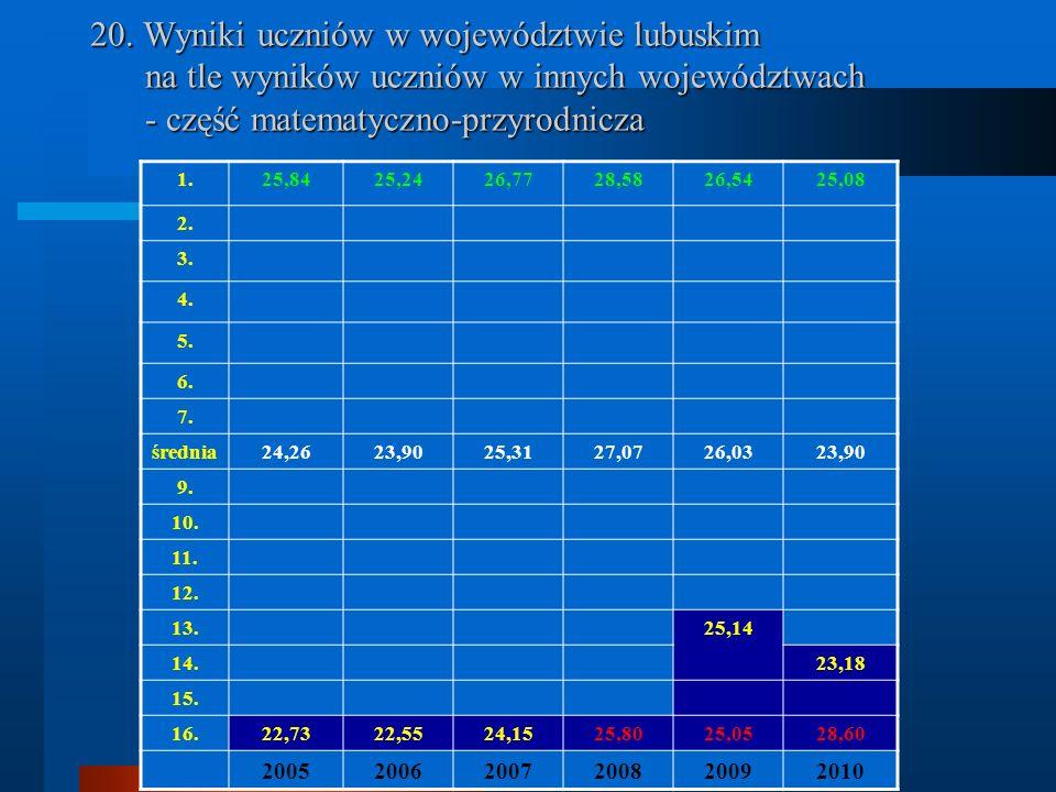 20. Wyniki uczniów w województwie lubuskim na tle wyników uczniów w innych województwach - część matematyczno-przyrodnicza