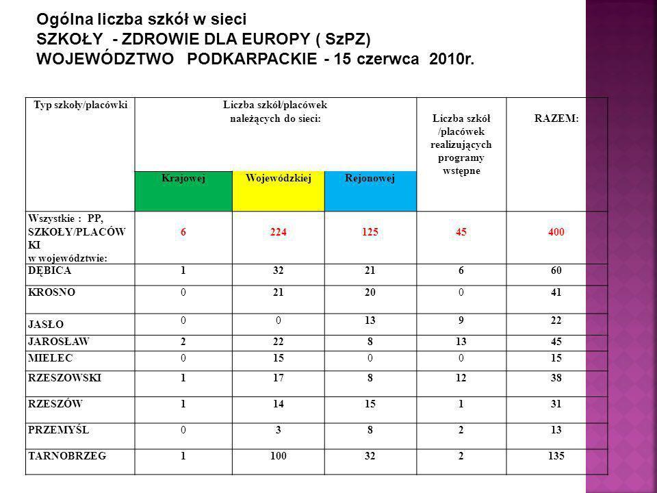 Ogólna liczba szkół w sieci SZKOŁY - ZDROWIE DLA EUROPY ( SzPZ) WOJEWÓDZTWO PODKARPACKIE - 15 czerwca 2010r.