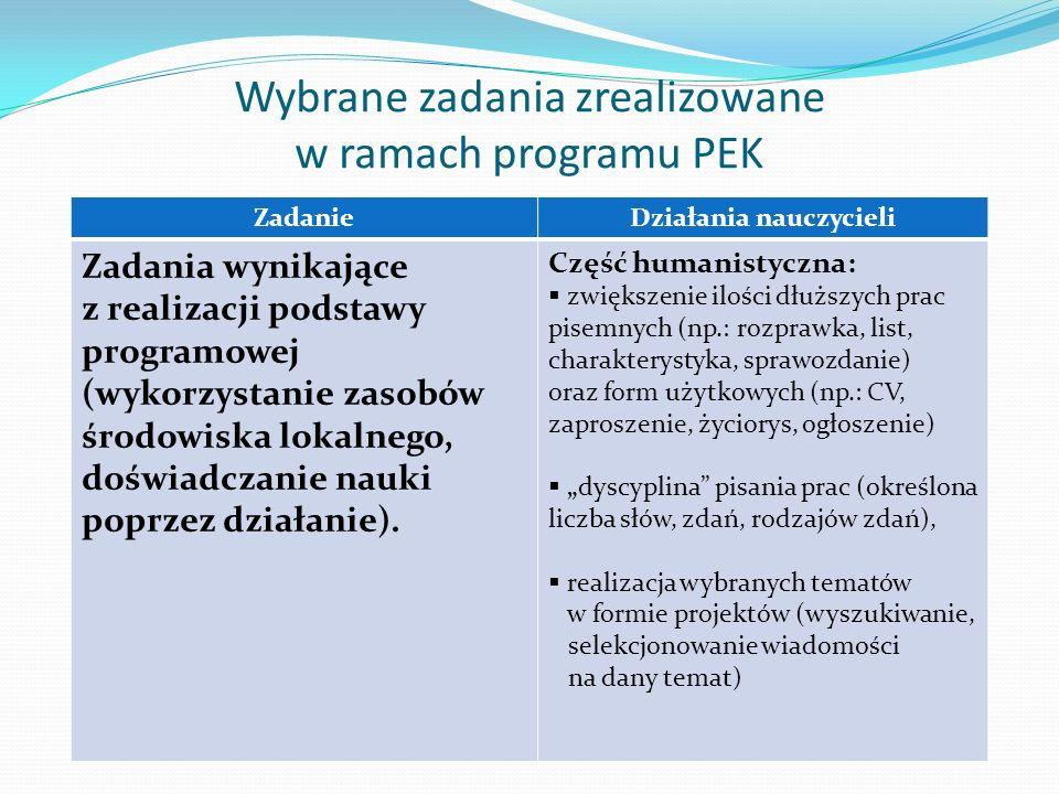 Wybrane zadania zrealizowane w ramach programu PEK