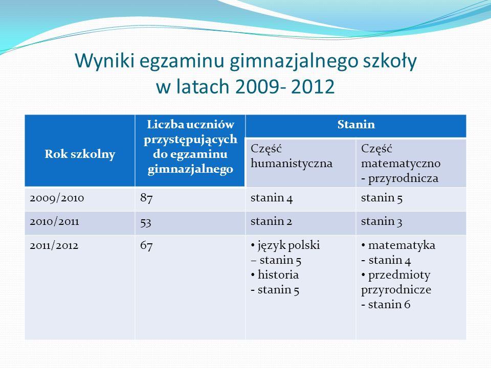 Wyniki egzaminu gimnazjalnego szkoły w latach 2009- 2012