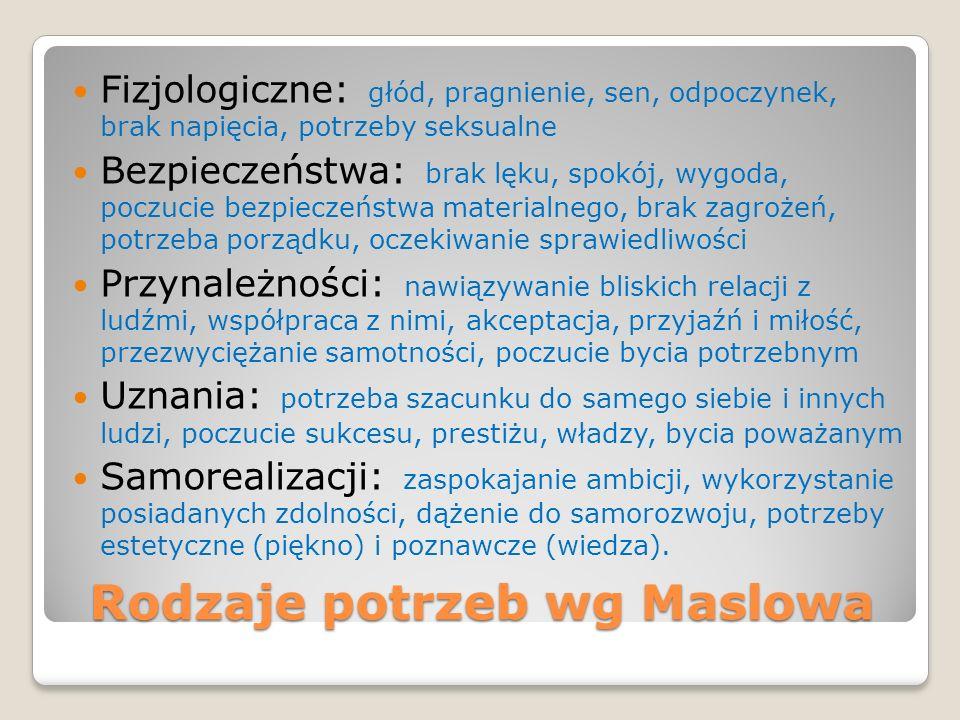 Rodzaje potrzeb wg Maslowa