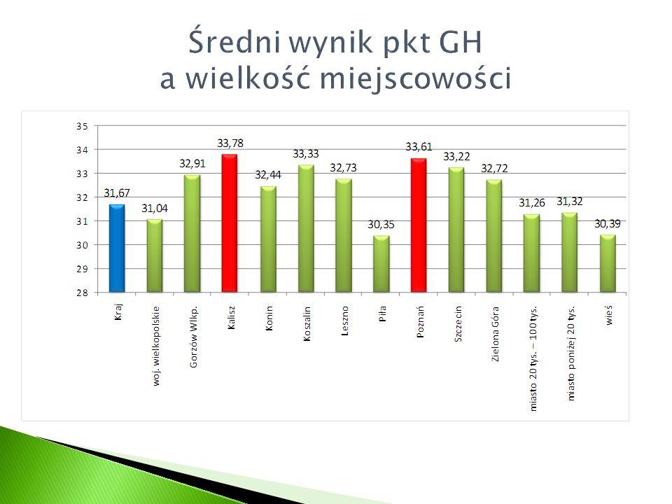 Średni wynik pkt GH a wielkość miejscowości