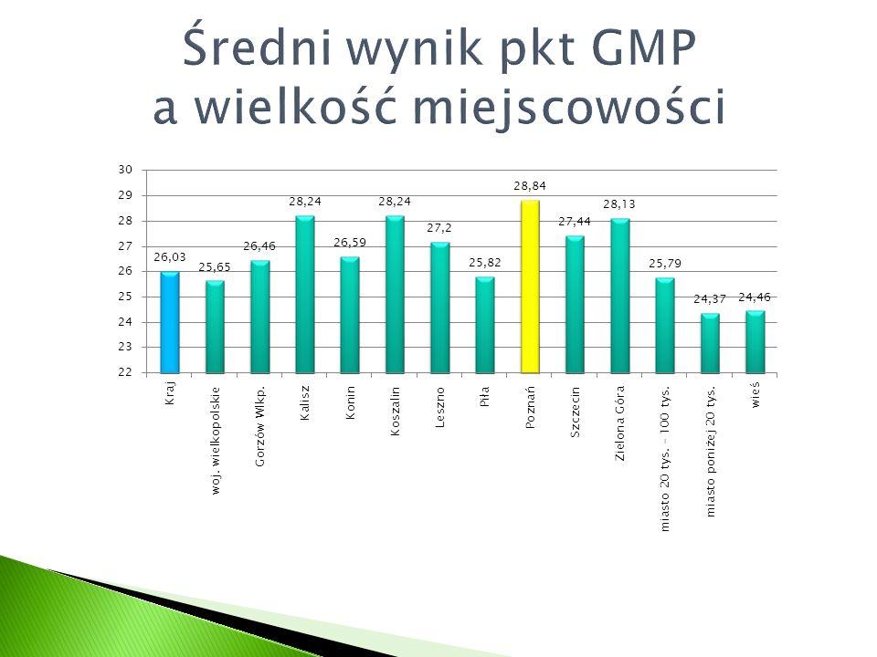 Średni wynik pkt GMP a wielkość miejscowości