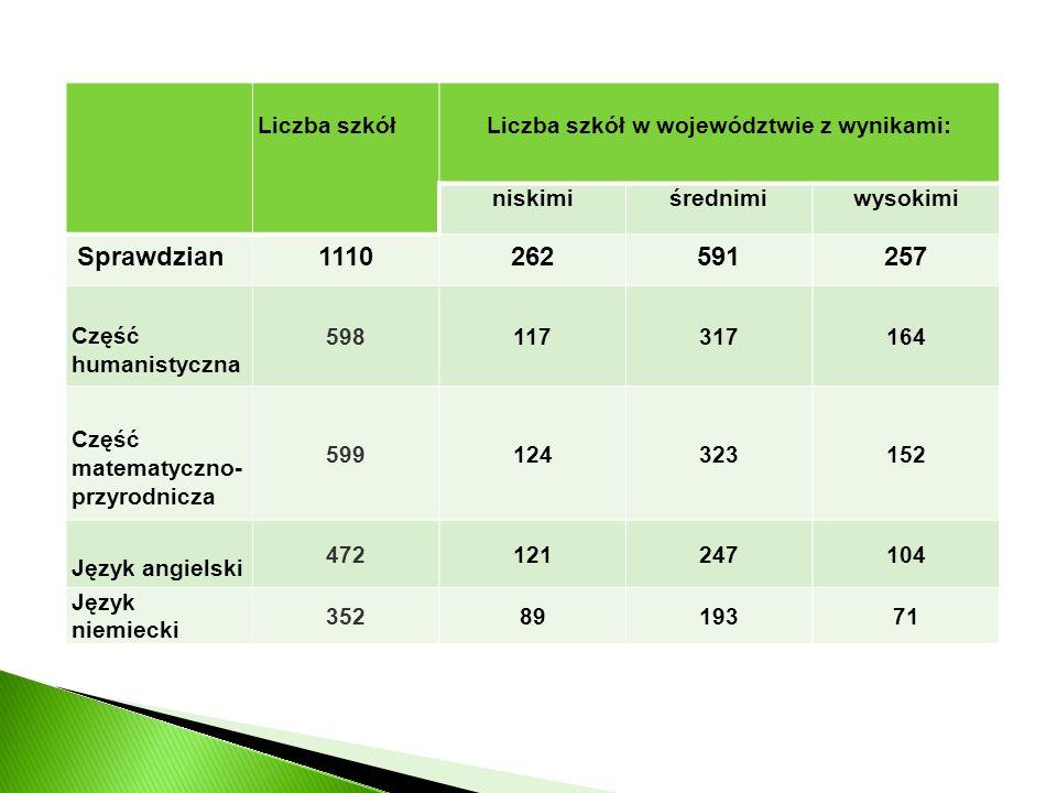 Liczba szkół w województwie z wynikami: