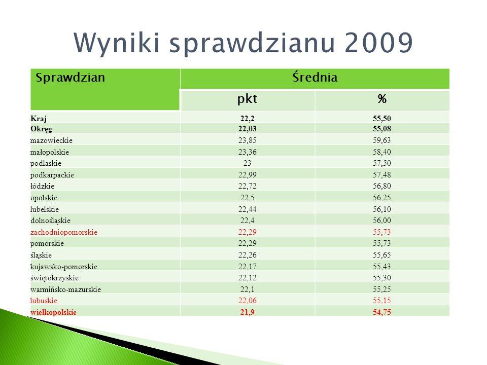 Wyniki sprawdzianu 2009 Sprawdzian Średnia pkt % Kraj 22,2 55,50 Okręg