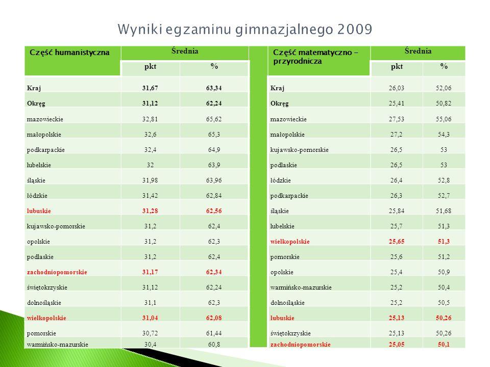 Wyniki egzaminu gimnazjalnego 2009