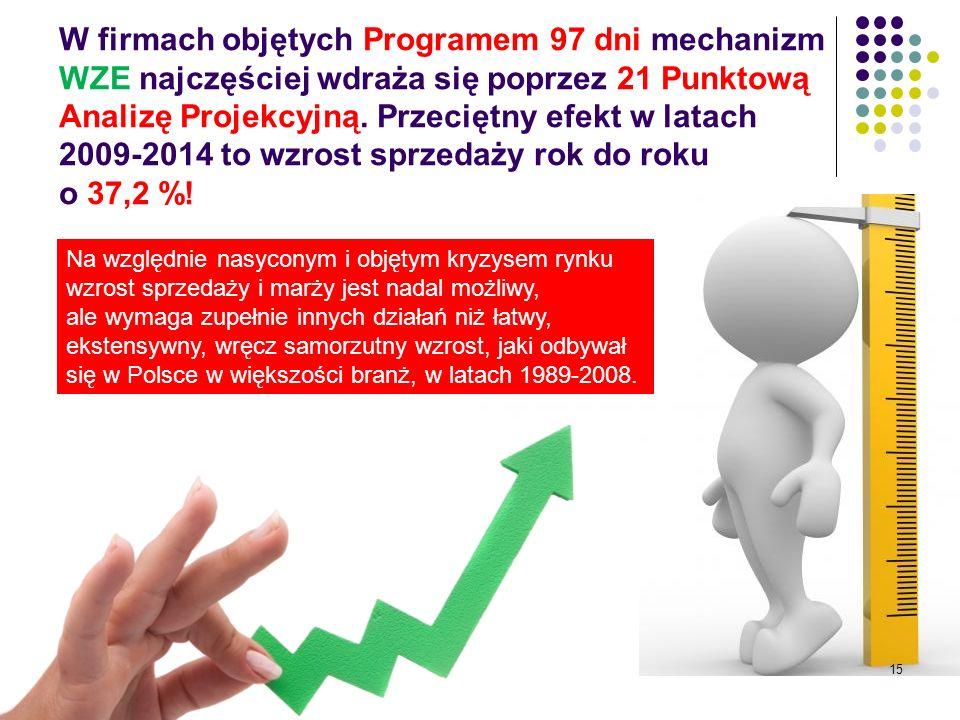 W firmach objętych Programem 97 dni mechanizm WZE najczęściej wdraża się poprzez 21 Punktową Analizę Projekcyjną. Przeciętny efekt w latach 2009-2014 to wzrost sprzedaży rok do roku o 37,2 %!