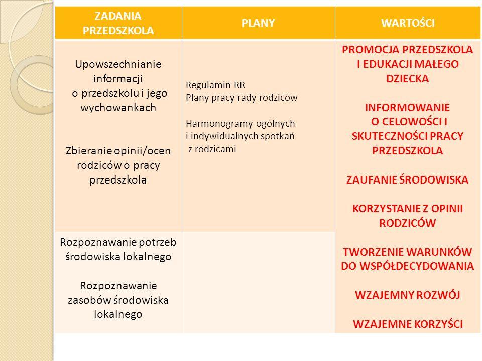 Upowszechnianie informacji o przedszkolu i jego wychowankach
