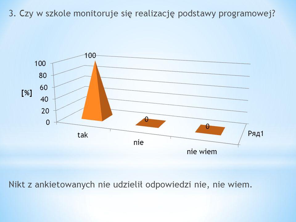 3. Czy w szkole monitoruje się realizację podstawy programowej
