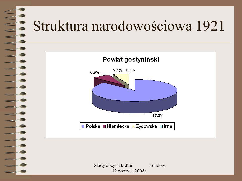 Struktura narodowościowa 1921