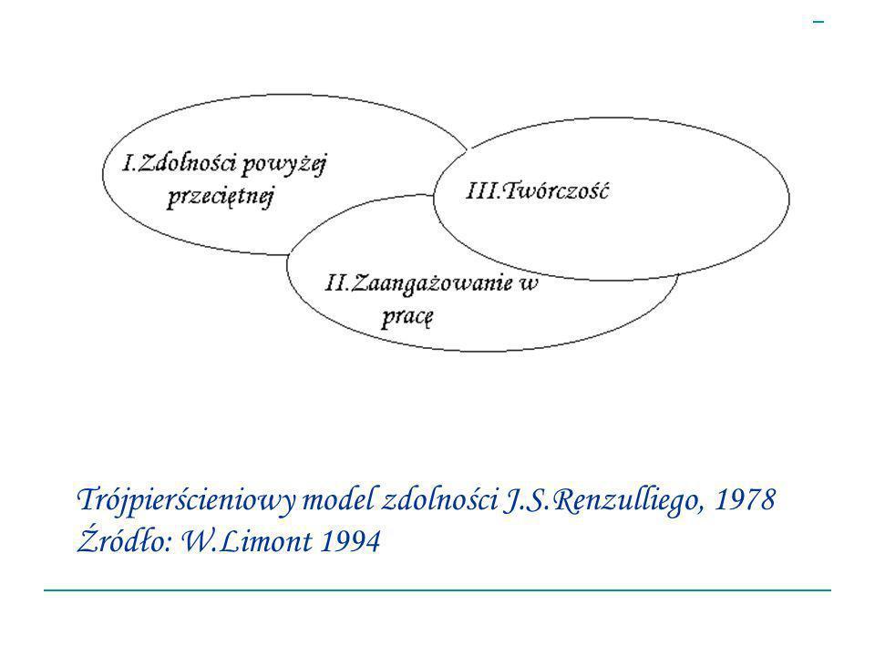 Trójpierścieniowy model zdolności J. S. Renzulliego, 1978 Źródło: W
