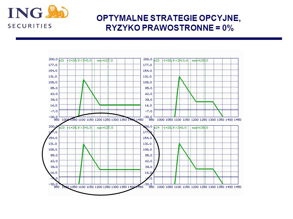 OPTYMALNE STRATEGIE OPCYJNE, RYZYKO PRAWOSTRONNE = 0%