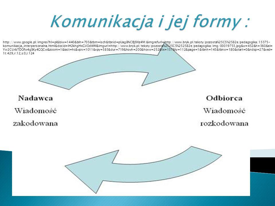 Komunikacja i jej formy :