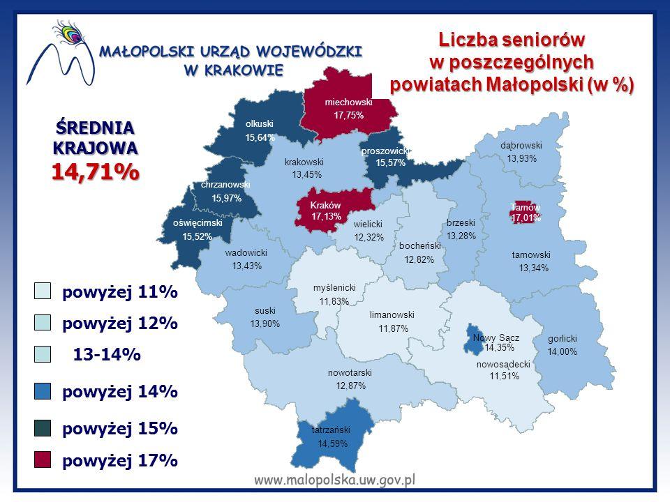 powiatach Małopolski (w %)