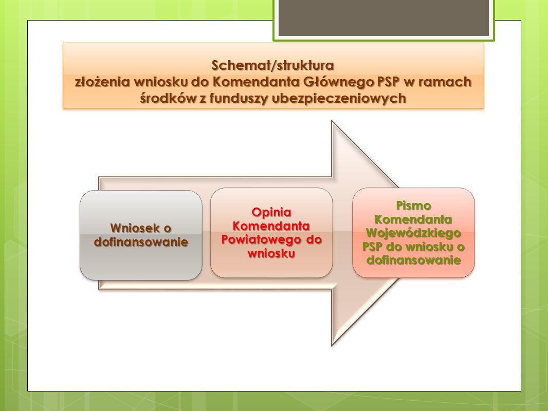 Schemat/struktura złożenia wniosku do Komendanta Głównego PSP w ramach środków z funduszy ubezpieczeniowych