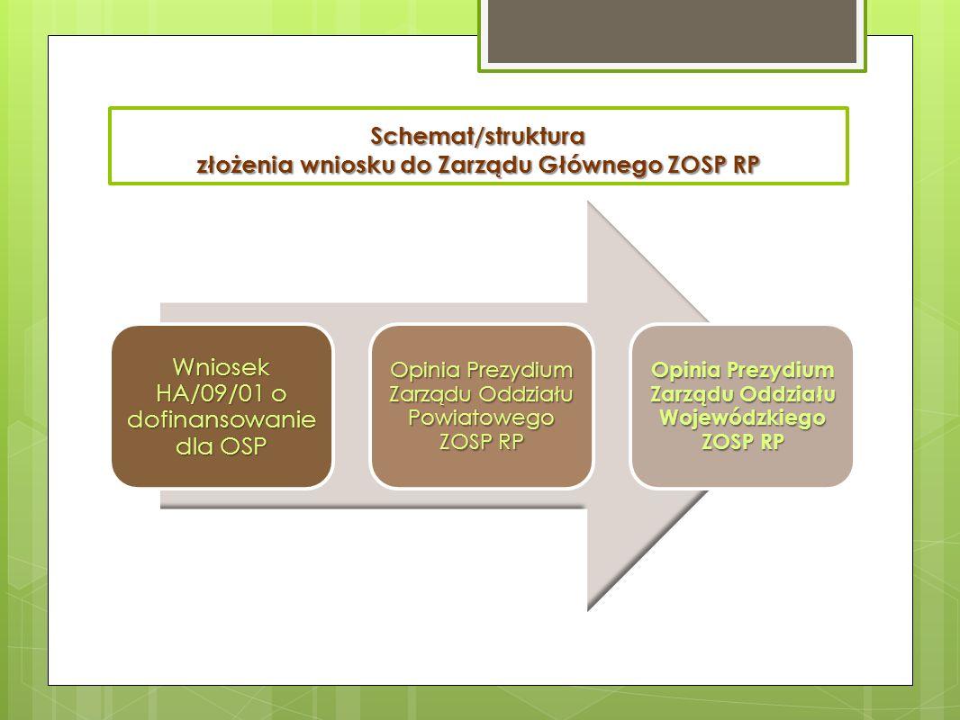 Schemat/struktura złożenia wniosku do Zarządu Głównego ZOSP RP