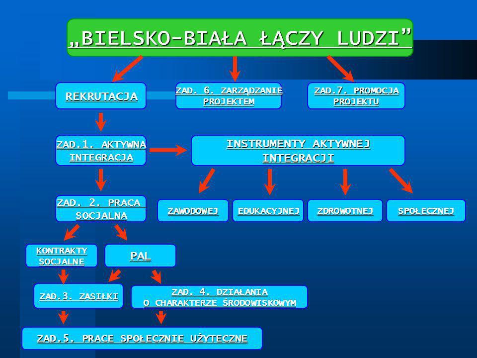 """""""BIELSKO-BIAŁA ŁĄCZY LUDZI"""