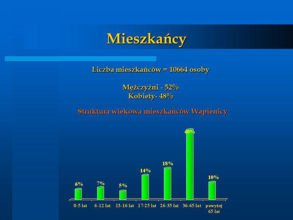 Mieszkańcy Liczba mieszkańców = 10664 osoby Mężczyźni - 52%