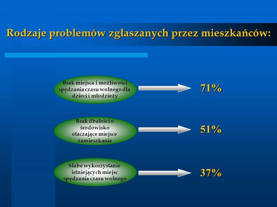 Rodzaje problemów zgłaszanych przez mieszkańców: