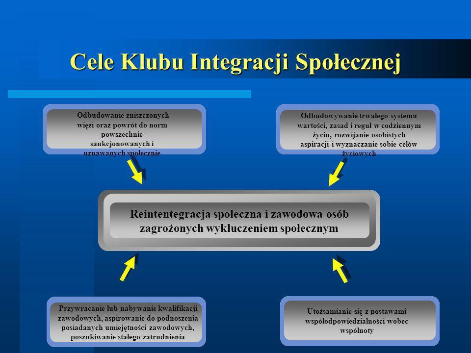 Cele Klubu Integracji Społecznej