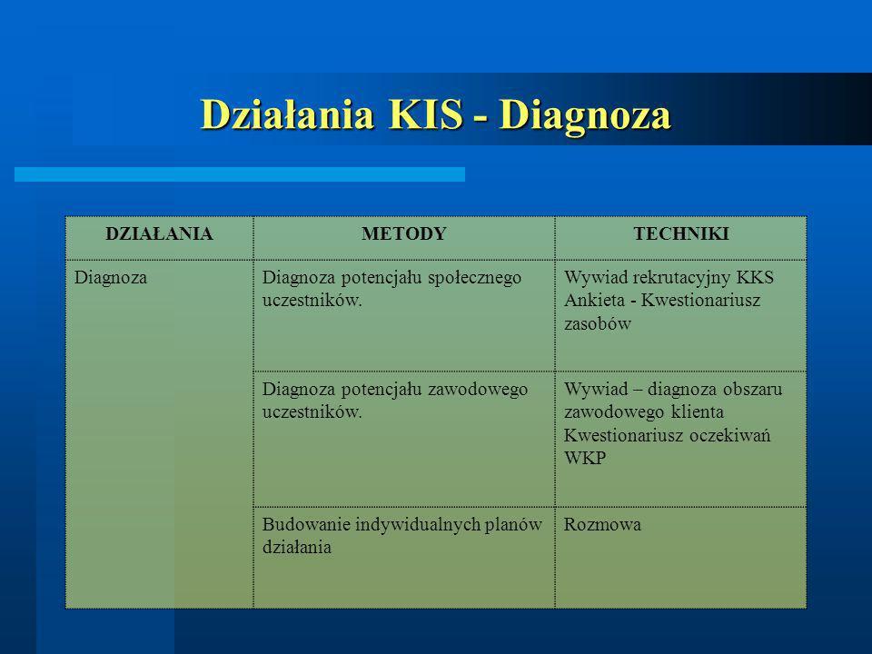 Działania KIS - Diagnoza