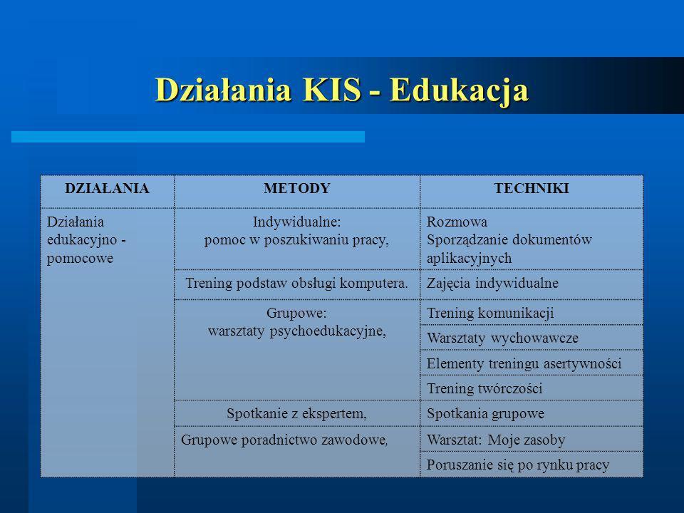 Działania KIS - Edukacja