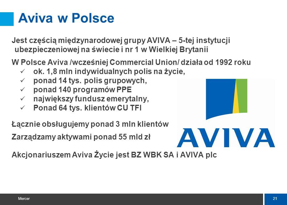 Aviva w Polsce Jest częścią międzynarodowej grupy AVIVA – 5-tej instytucji ubezpieczeniowej na świecie i nr 1 w Wielkiej Brytanii.