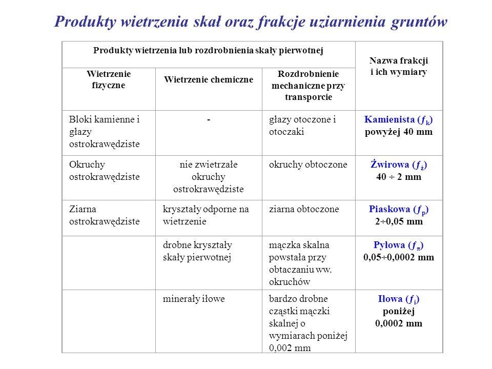 Produkty wietrzenia skał oraz frakcje uziarnienia gruntów