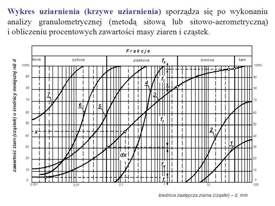 zawartość ziarn (cząstek) o średnicy mniejszej niż d