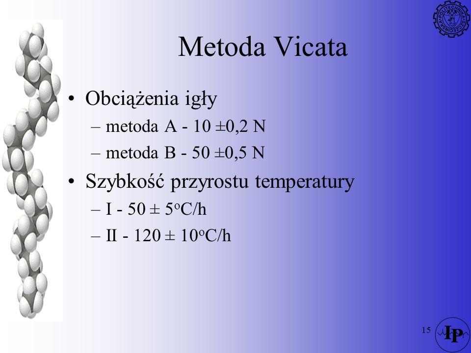 Metoda Vicata Obciążenia igły Szybkość przyrostu temperatury