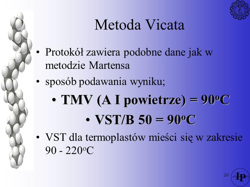 Metoda Vicata TMV (A I powietrze) = 90oC VST/B 50 = 90oC