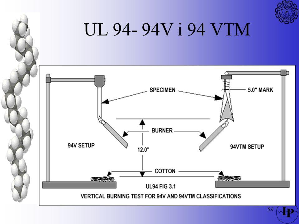 UL 94- 94V i 94 VTM