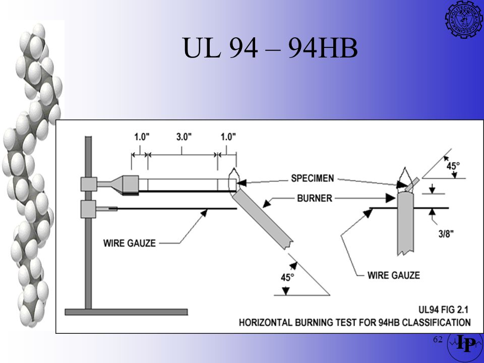 UL 94 – 94HB
