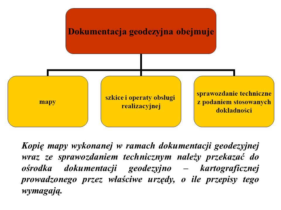 Kopię mapy wykonanej w ramach dokumentacji geodezyjnej wraz ze sprawozdaniem technicznym należy przekazać do ośrodka dokumentacji geodezyjno – kartograficznej prowadzonego przez właściwe urzędy, o ile przepisy tego wymagają.